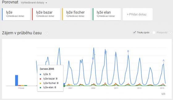 trends-lyze