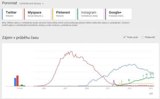trends-social